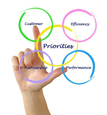 Diagram of Priorities