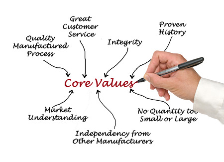 Core Values photo