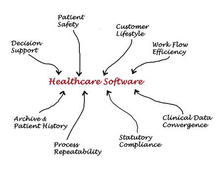 statutory: Healthcare Software
