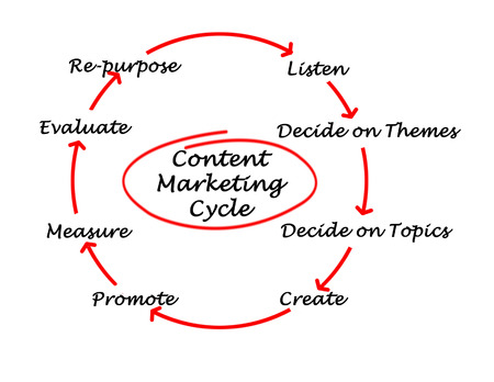 Content Marketing Cycle    photo