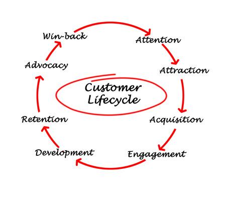 Customer Life Cycle Stock Photo - 27696929