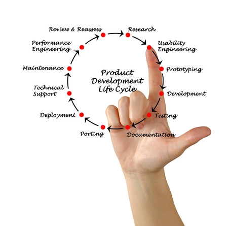 porting: Product Development Life Cycle