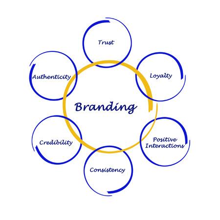 Branding Process    photo