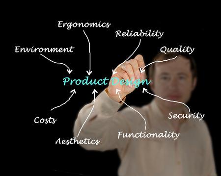 ergonomics: Product design Stock Photo