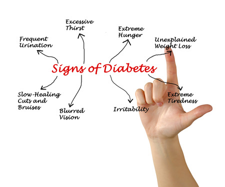 urination: Sign of diabetes