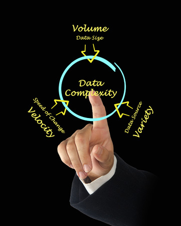 processing speed: Data Complexity