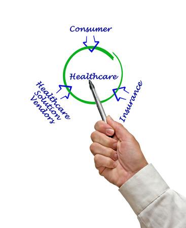 care providers: Healthcare diagram