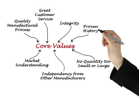 independency: Core Values
