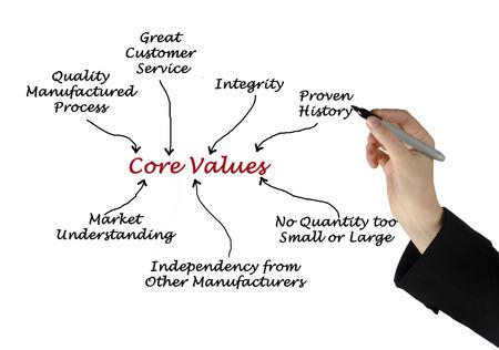 proven: Core Values