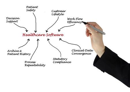statutory: Healthcare Software Stock Photo