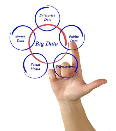 processing speed: Big data