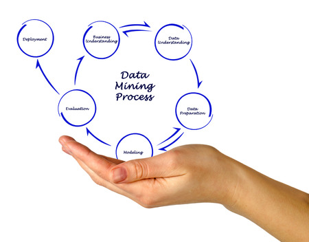Data mining process Stock Photo