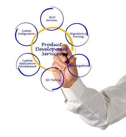 control de calidad: servicios de desarrollo de productos