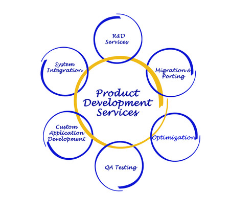 porting: product development service