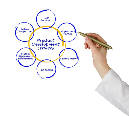 porting: Product development services Stock Photo