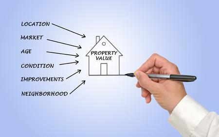 Property value diagram Stock Photo