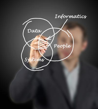 Diagram of informatics photo