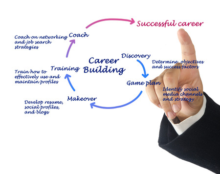 Career building diagram photo