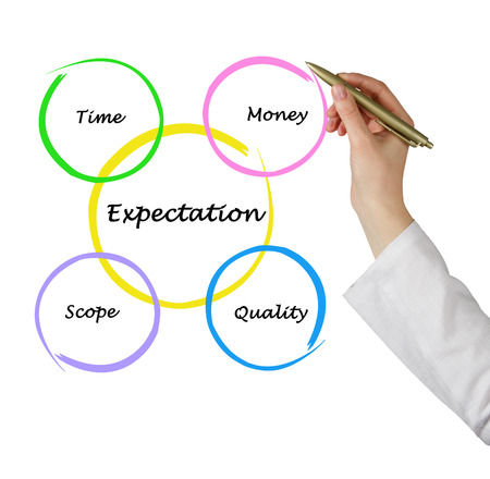expectation: Expectation diagram