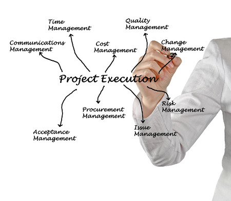 project execution diagram photo