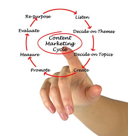 repurpose: Content Marketing Cycle diagram Stock Photo