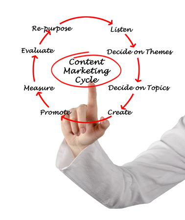 repurpose: Content Marketing Cycle