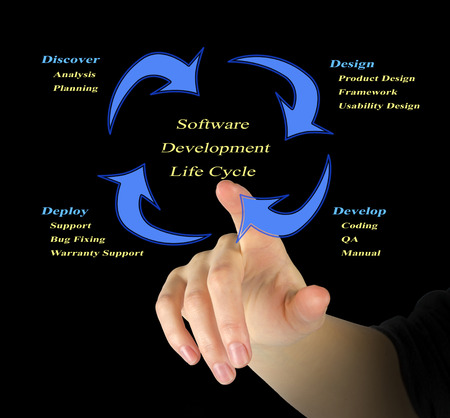 Software development life cycle diagram photo
