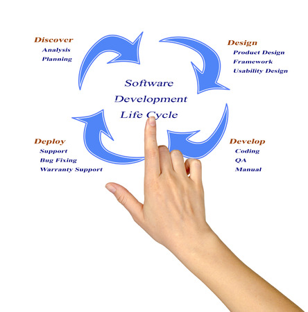 Software development life cycle photo