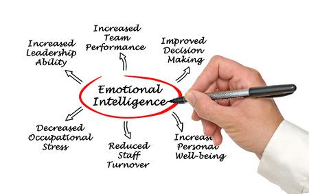 personel: Emotional intelligence