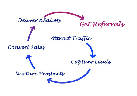 How to get referrals photo
