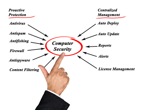 centralized: Diagram of computer security Stock Photo