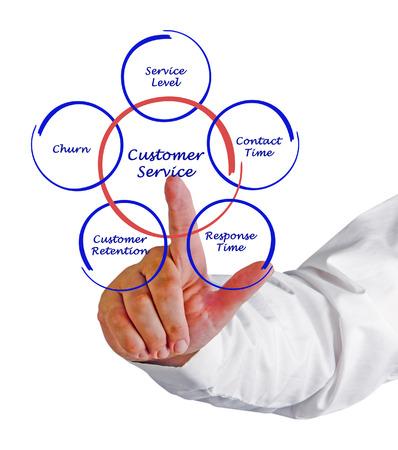 couching: Customer service Stock Photo