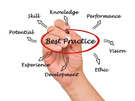 Best practice photo