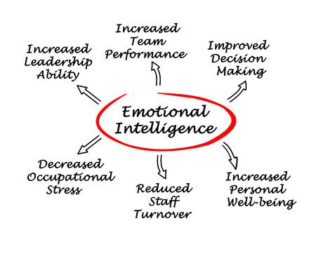 inteligencia emocional: La inteligencia emocional