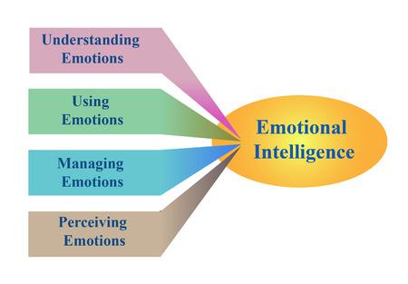 감성 지능의 다이어그램 일러스트