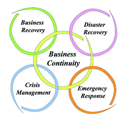 emergency response: Business Continuity Illustration