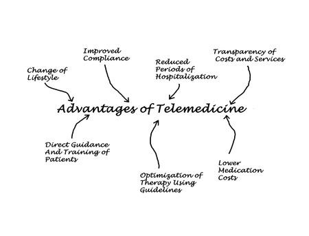 hospitalisation: Avantages de la t�l�m�decine