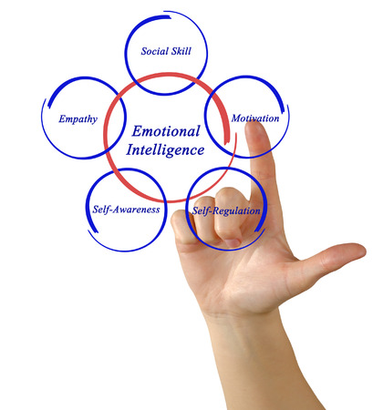 inteligencia emocional: Inelligence Emocional