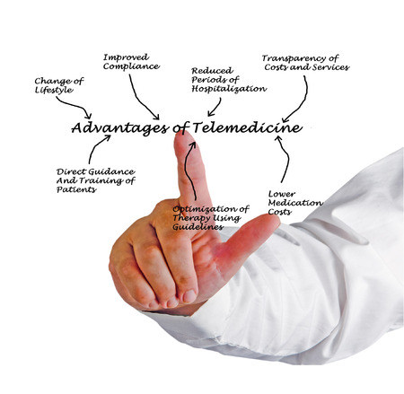 Advantages of telemedicine Фото со стока - 29342021