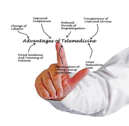 hospitalization: Advantages of telemedicine Stock Photo