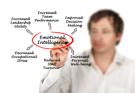Emotional intelligence photo