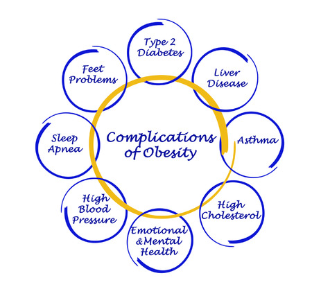 Complications of Obesity photo