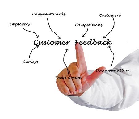 Customer Feedback photo