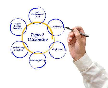 Type 2 diabetes photo