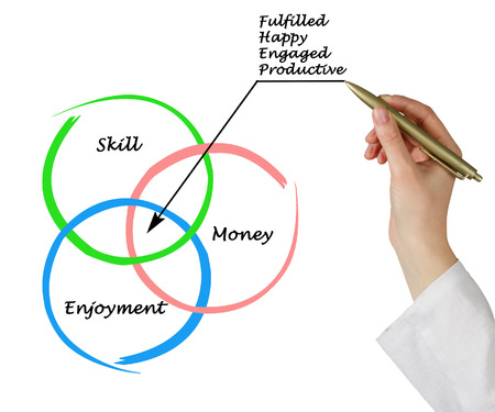 Diagram of employment fulfillment photo