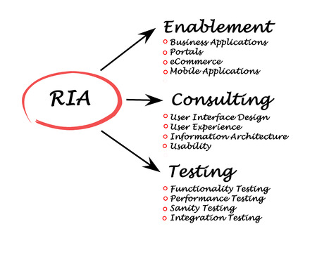 RIA diagram photo