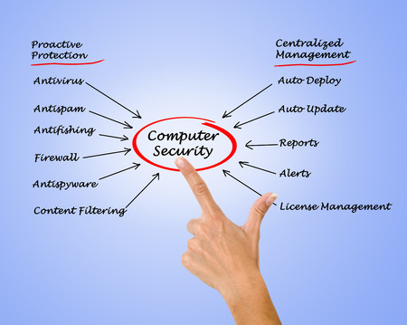 filtering: Diagram of computer security Stock Photo