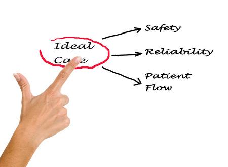 Diagram of ideal care photo