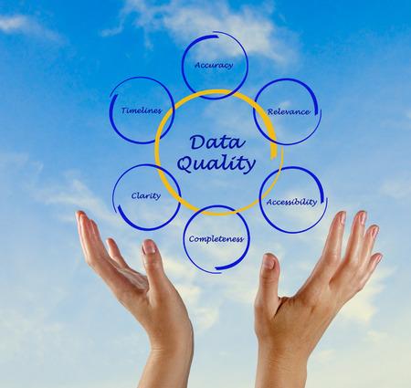 Diagram of data quality photo