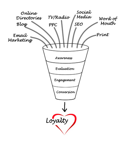 loyalty photo
